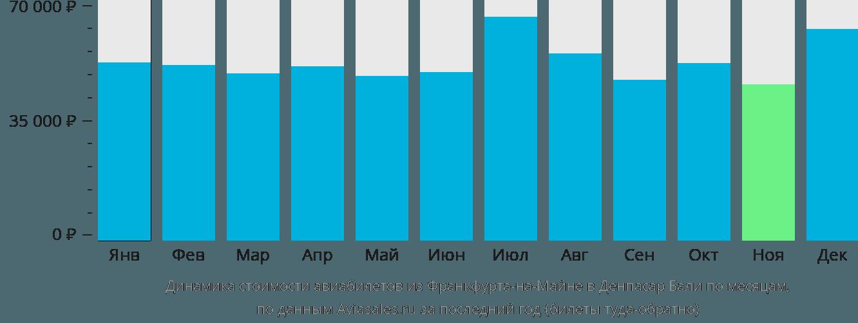 Динамика стоимости авиабилетов из Франкфурта-на-Майне в Денпасар Бали по месяцам