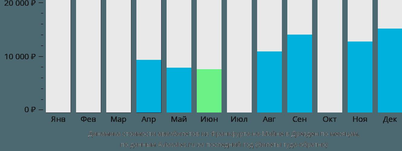 Динамика стоимости авиабилетов из Франкфурта-на-Майне в Дрезден по месяцам
