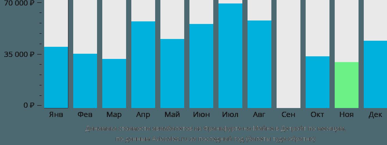 Динамика стоимости авиабилетов из Франкфурта-на-Майне в Детройт по месяцам