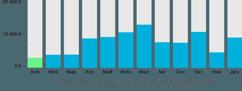 Динамика стоимости авиабилетов из Франкфурта-на-Майне в Дублин по месяцам