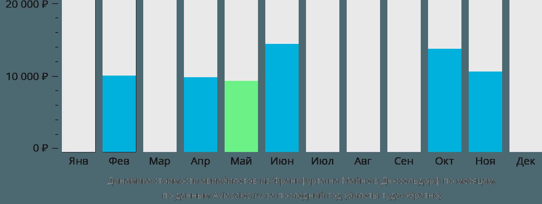 Динамика стоимости авиабилетов из Франкфурта-на-Майне в Дюссельдорф по месяцам