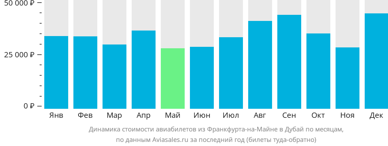 Динамика стоимости авиабилетов из Франкфурта-на-Майне в Дубай по месяцам