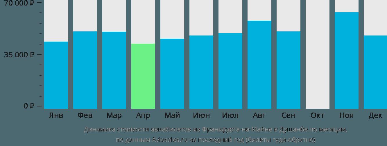 Динамика стоимости авиабилетов из Франкфурта-на-Майне в Душанбе по месяцам
