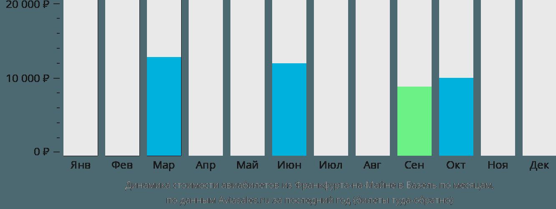 Динамика стоимости авиабилетов из Франкфурта-на-Майне в Базель по месяцам