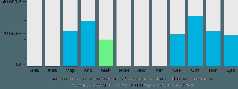 Динамика стоимости авиабилетов из Франкфурта-на-Майне в Никосию по месяцам