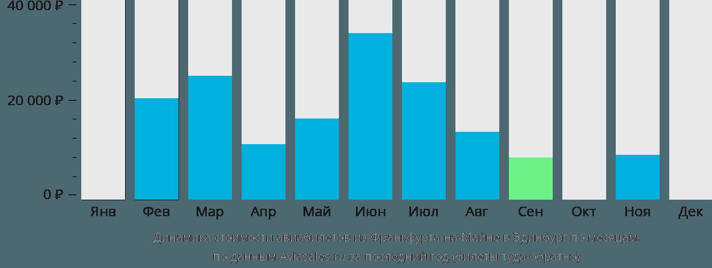 Динамика стоимости авиабилетов из Франкфурта-на-Майне в Эдинбург по месяцам