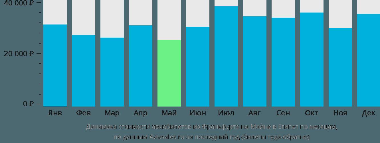 Динамика стоимости авиабилетов из Франкфурта-на-Майне в Египет по месяцам