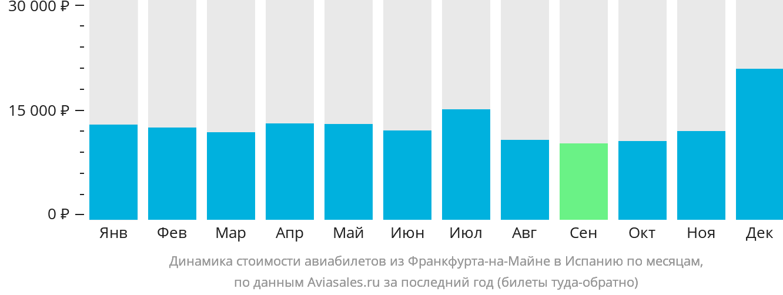 Динамика стоимости авиабилетов из Франкфурта-на-Майне в Испанию по месяцам