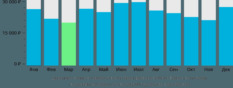 Динамика стоимости авиабилетов из Франкфурта-на-Майне в Ереван по месяцам