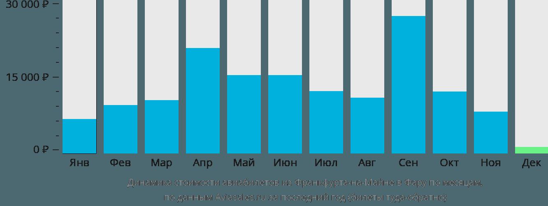Динамика стоимости авиабилетов из Франкфурта-на-Майне в Фару по месяцам