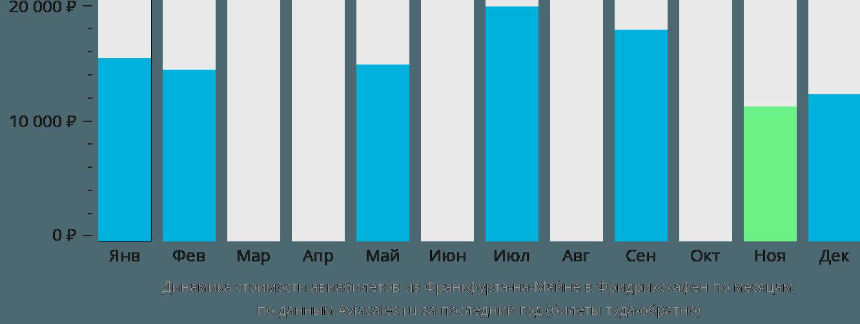Динамика стоимости авиабилетов из Франкфурта-на-Майне в Фридрихсхафен по месяцам