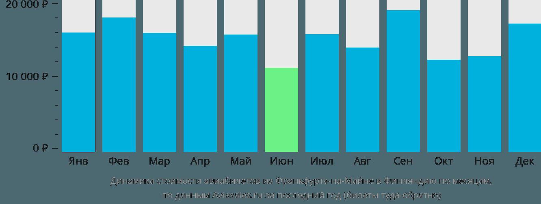 Динамика стоимости авиабилетов из Франкфурта-на-Майне в Финляндию по месяцам