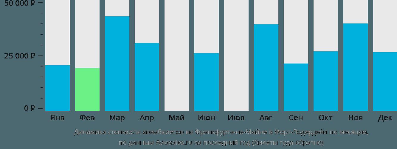 Динамика стоимости авиабилетов из Франкфурта-на-Майне в Форт-Лодердейл по месяцам