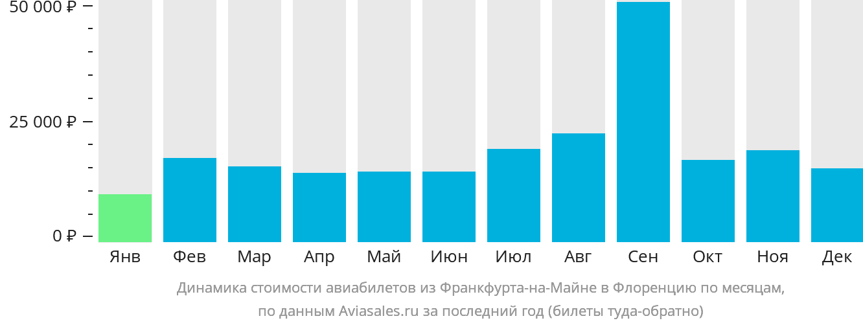 Динамика стоимости авиабилетов из Франкфурта-на-Майне в Флоренцию по месяцам