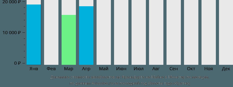 Динамика стоимости авиабилетов из Франкфурта-на-Майне в Мюнстер по месяцам