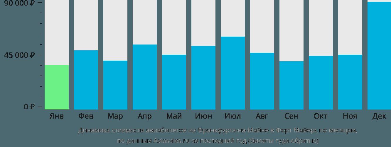 Динамика стоимости авиабилетов из Франкфурта-на-Майне в Форт Майерс по месяцам