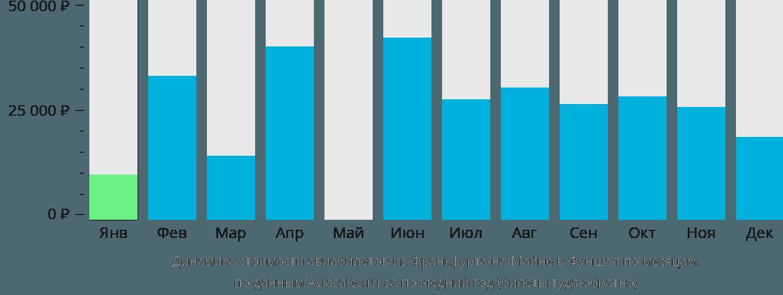 Динамика стоимости авиабилетов из Франкфурта-на-Майне в Фуншал по месяцам