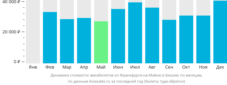 Динамика стоимости авиабилетов из Франкфурта-на-Майне в Бишкек по месяцам