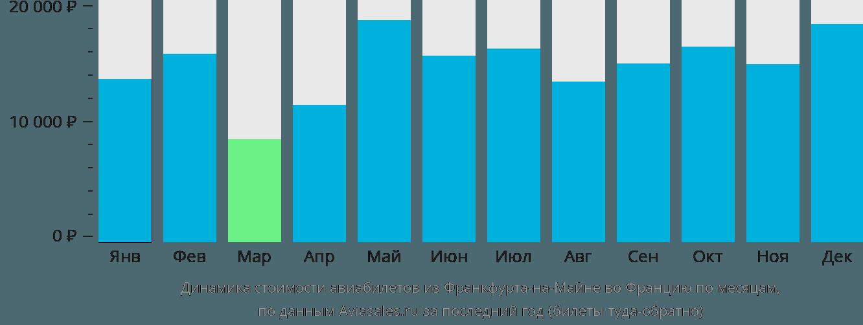 Динамика стоимости авиабилетов из Франкфурта-на-Майне во Францию по месяцам