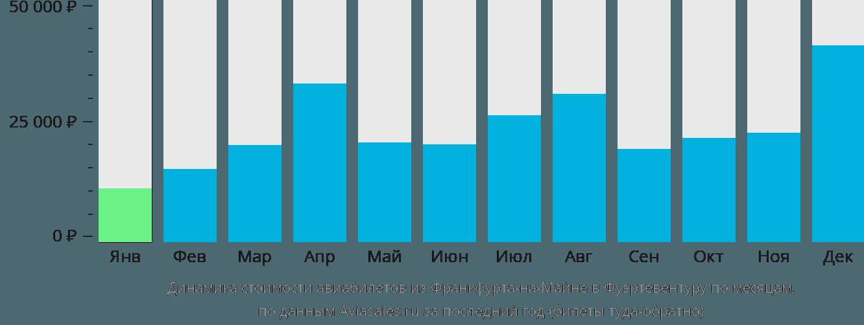 Динамика стоимости авиабилетов из Франкфурта-на-Майне в Фуэртевентуру по месяцам