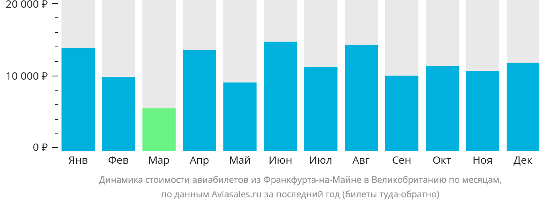 Динамика стоимости авиабилетов из Франкфурта-на-Майне в Великобританию по месяцам