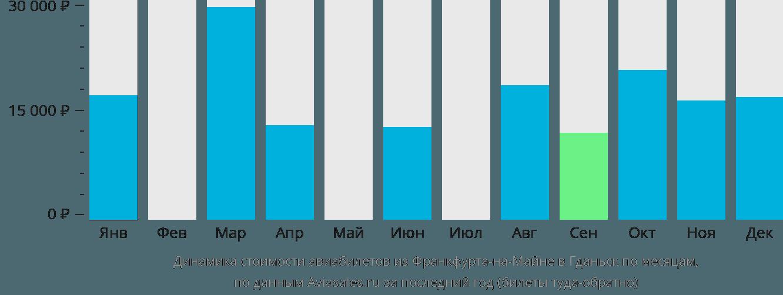 Динамика стоимости авиабилетов из Франкфурта-на-Майне в Гданьск по месяцам