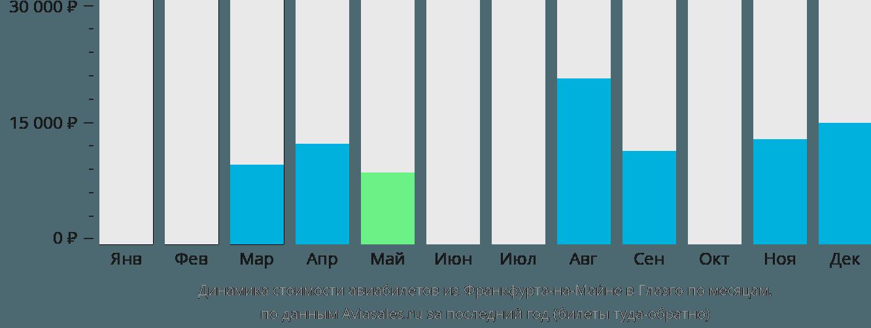 Динамика стоимости авиабилетов из Франкфурта-на-Майне в Глазго по месяцам