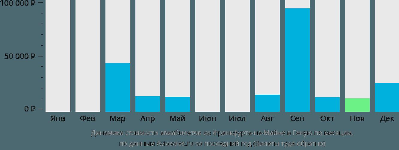 Динамика стоимости авиабилетов из Франкфурта-на-Майне в Геную по месяцам