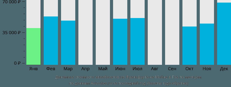 Динамика стоимости авиабилетов из Франкфурта-на-Майне в Гоа по месяцам