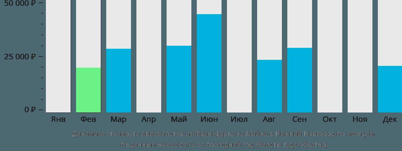 Динамика стоимости авиабилетов из Франкфурта-на-Майне в Нижний Новгород по месяцам