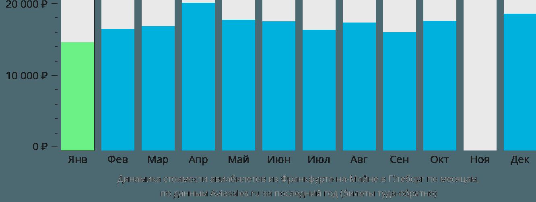 Динамика стоимости авиабилетов из Франкфурта-на-Майне в Гётеборг по месяцам