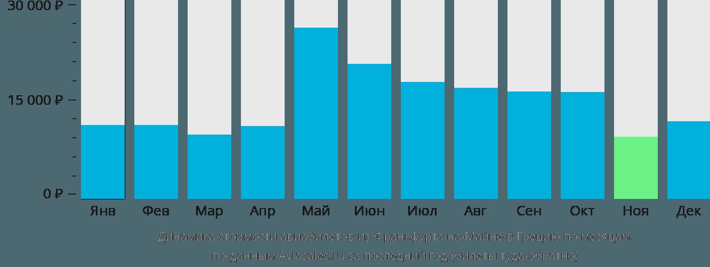 Динамика стоимости авиабилетов из Франкфурта-на-Майне в Грецию по месяцам
