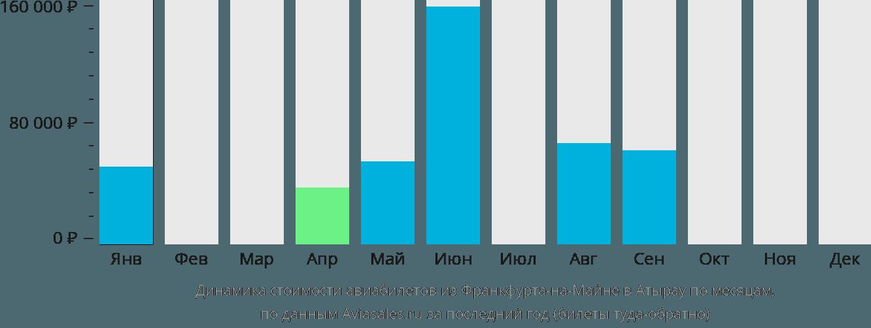 Динамика стоимости авиабилетов из Франкфурта-на-Майне в Атырау по месяцам