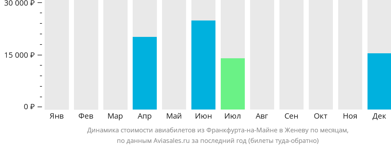Динамика стоимости авиабилетов из Франкфурта-на-Майне в Женеву по месяцам