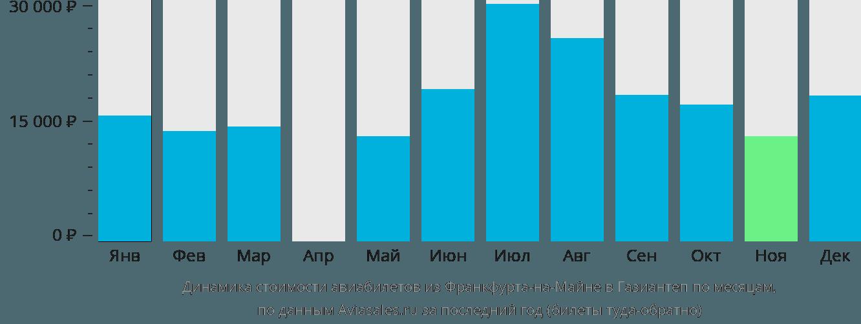 Динамика стоимости авиабилетов из Франкфурта-на-Майне в Газиантеп по месяцам