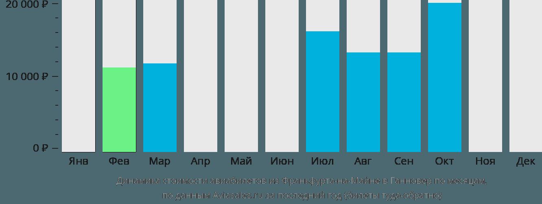 Динамика стоимости авиабилетов из Франкфурта-на-Майне в Ганновер по месяцам