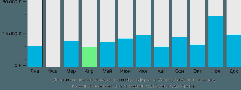 Динамика стоимости авиабилетов из Франкфурта-на-Майне в Гамбург по месяцам