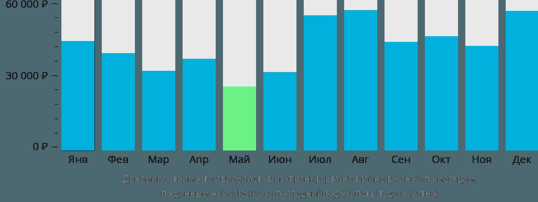 Динамика стоимости авиабилетов из Франкфурта-на-Майне в Ханой по месяцам