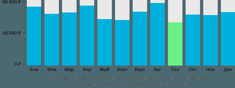 Динамика стоимости авиабилетов из Франкфурта-на-Майне в Гавану по месяцам