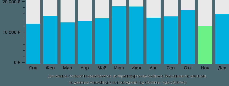 Динамика стоимости авиабилетов из Франкфурта-на-Майне в Хельсинки по месяцам