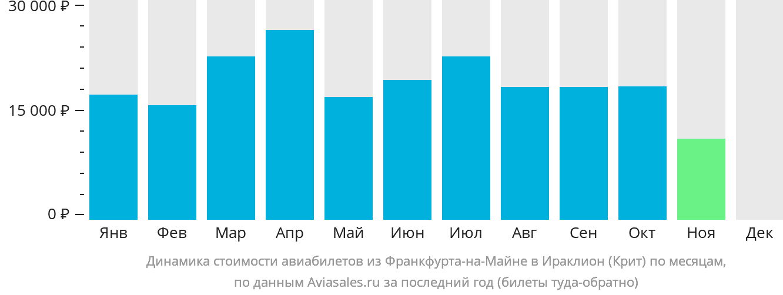 Динамика стоимости авиабилетов из Франкфурта-на-Майне в Ираклион (Крит) по месяцам