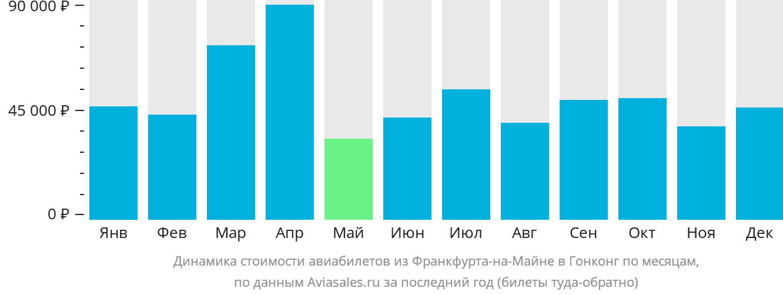 Динамика стоимости авиабилетов из Франкфурта-на-Майне в Гонконг по месяцам