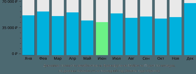 Динамика стоимости авиабилетов из Франкфурта-на-Майне на Пхукет по месяцам