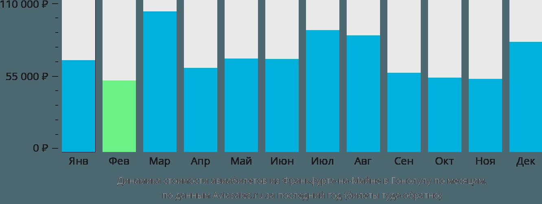 Динамика стоимости авиабилетов из Франкфурта-на-Майне в Гонолулу по месяцам