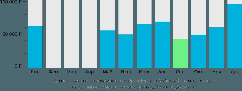 Динамика стоимости авиабилетов из Франкфурта-на-Майне в Ольгин по месяцам