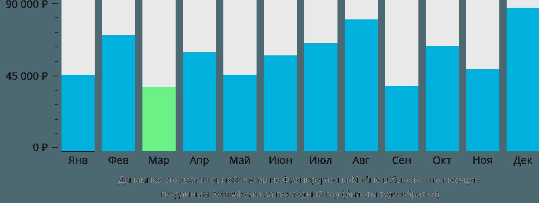 Динамика стоимости авиабилетов из Франкфурта-на-Майне в Хьюстон по месяцам