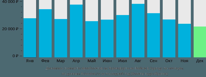 Динамика стоимости авиабилетов из Франкфурта-на-Майне в Хургаду по месяцам