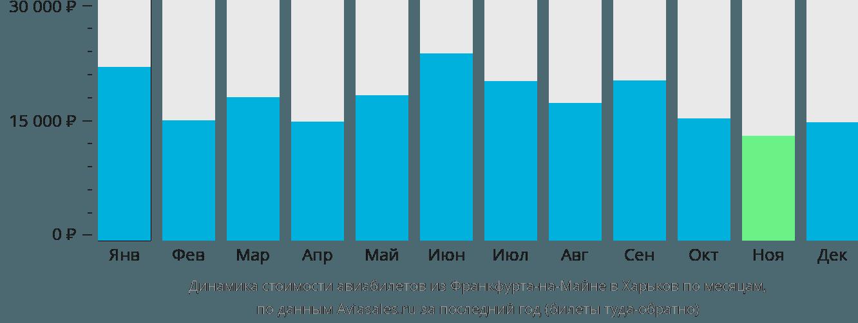 Динамика стоимости авиабилетов из Франкфурта-на-Майне в Харьков по месяцам