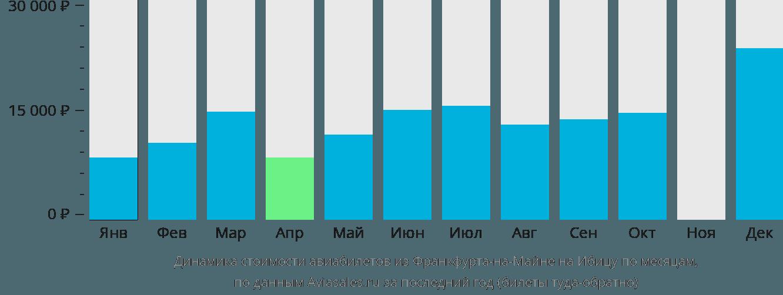 Динамика стоимости авиабилетов из Франкфурта-на-Майне на Ибицу по месяцам