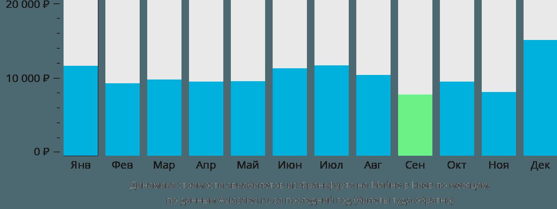 Динамика стоимости авиабилетов из Франкфурта-на-Майне в Киев по месяцам